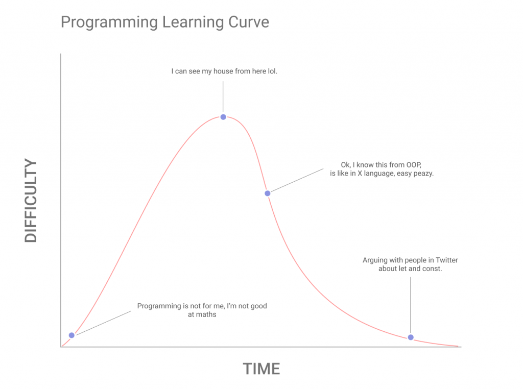 Programming learning curve of a self taught developer